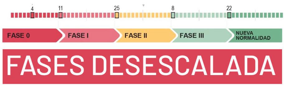 Fase-Descaladas